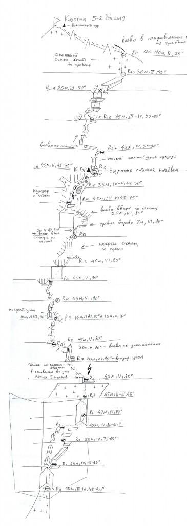 Схема маршрута: Балезина