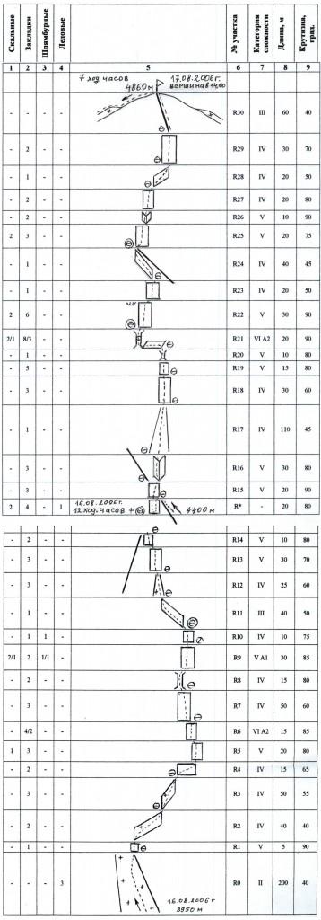 Схема маршрута: Садовский